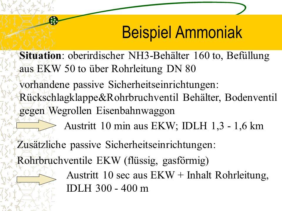 Beispiel Ammoniak Situation: oberirdischer NH3-Behälter 160 to, Befüllung aus EKW 50 to über Rohrleitung DN 80.