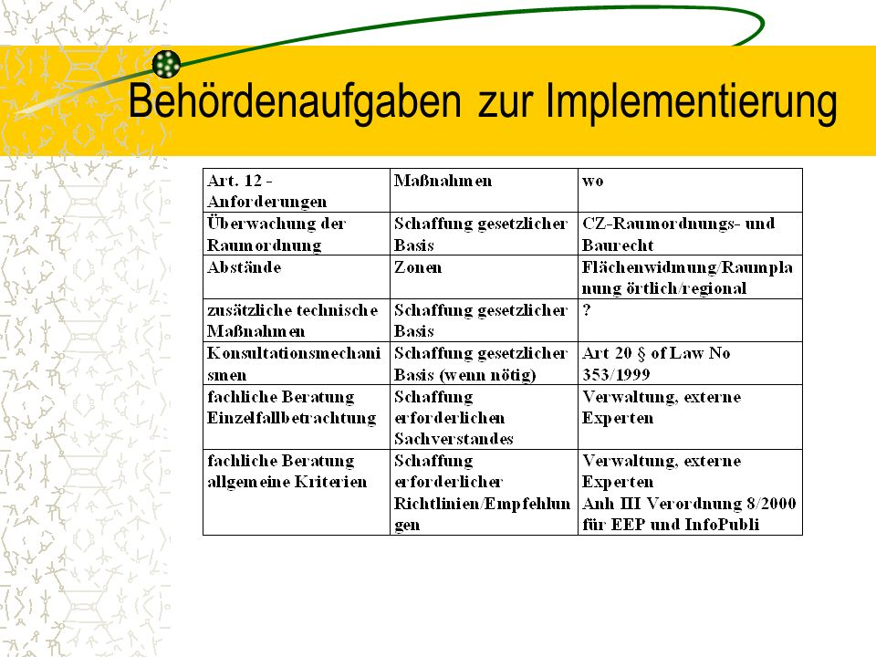 Behördenaufgaben zur Implementierung