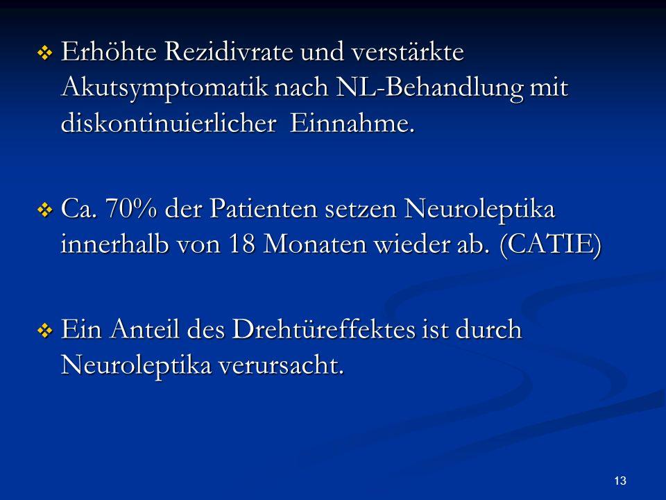 Erhöhte Rezidivrate und verstärkte Akutsymptomatik nach NL-Behandlung mit diskontinuierlicher Einnahme.
