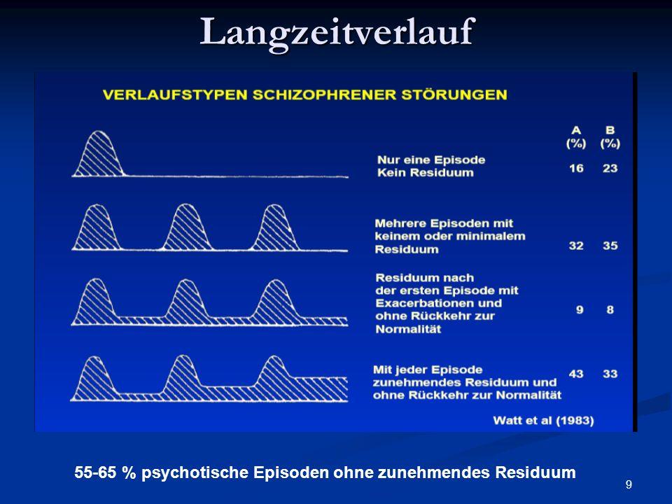 Langzeitverlauf 55-65 % psychotische Episoden ohne zunehmendes Residuum