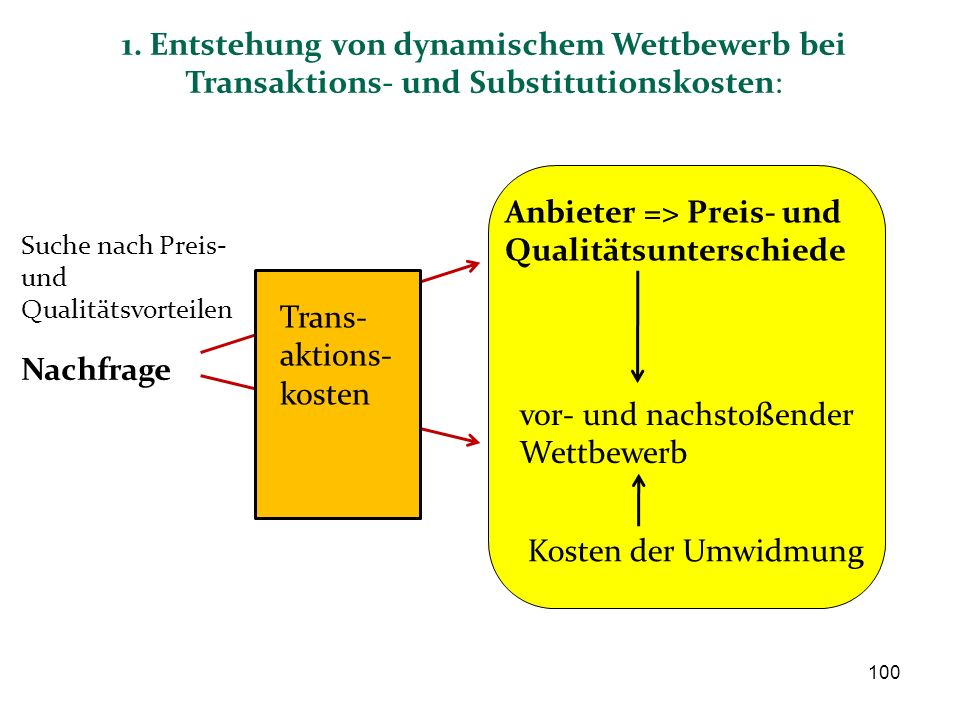 Anbieter => Preis- und Qualitätsunterschiede