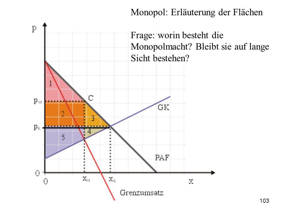 Monopol: Erläuterung der Flächen