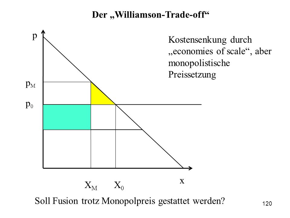 "Der ""Williamson-Trade-off"
