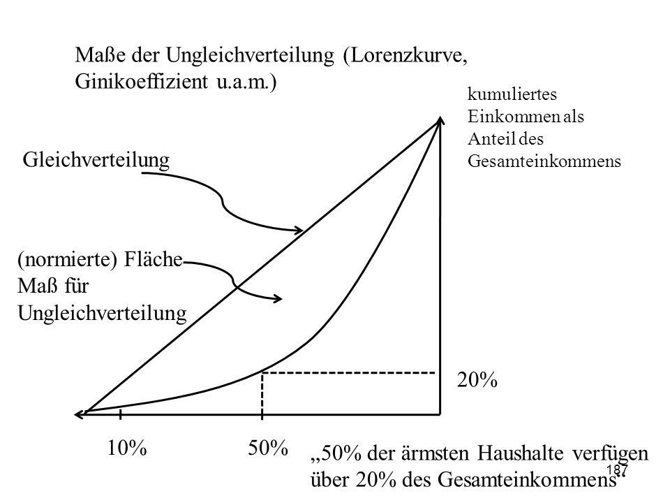 Maße der Ungleichverteilung (Lorenzkurve, Ginikoeffizient u.a.m.)