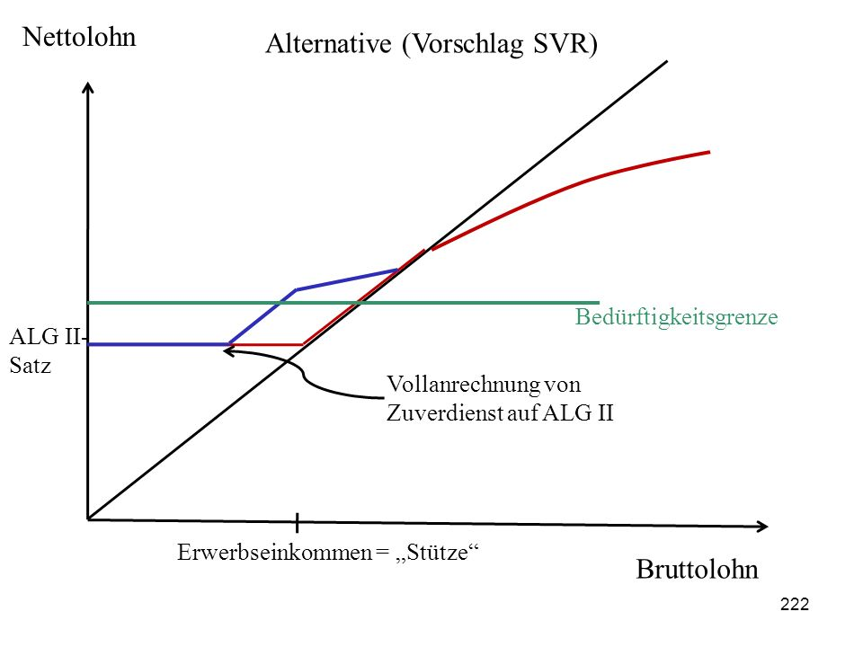 Alternative (Vorschlag SVR)