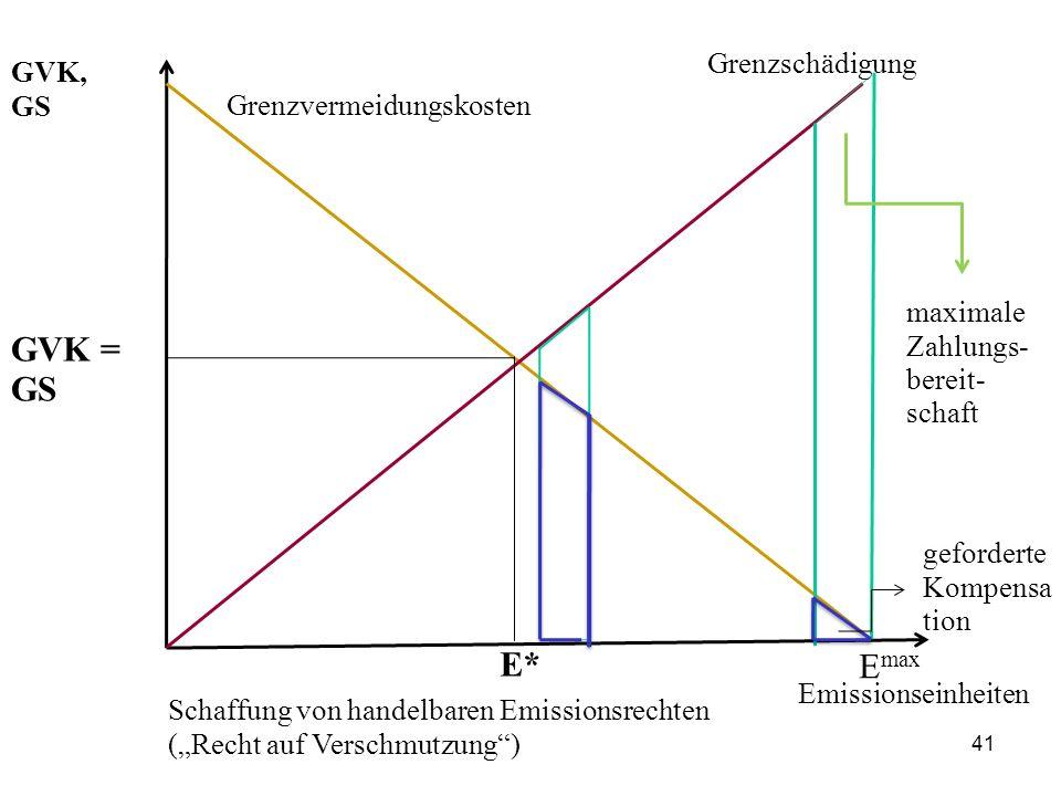 GVK = GS E* Emax Grenzschädigung GVK, GS Grenzvermeidungskosten