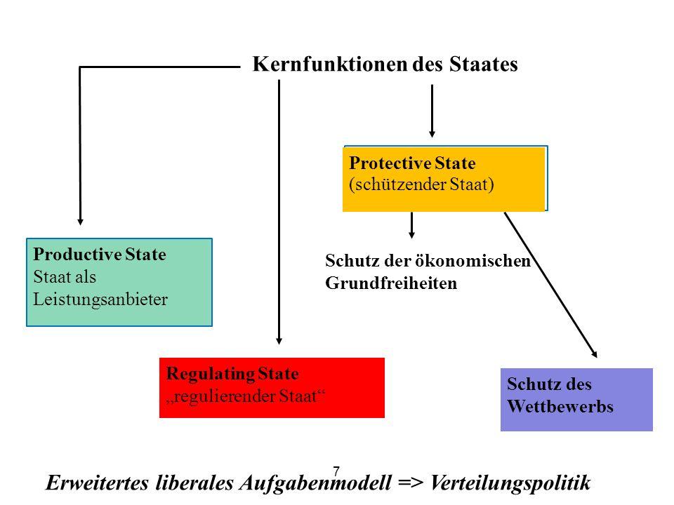 Kernfunktionen des Staates