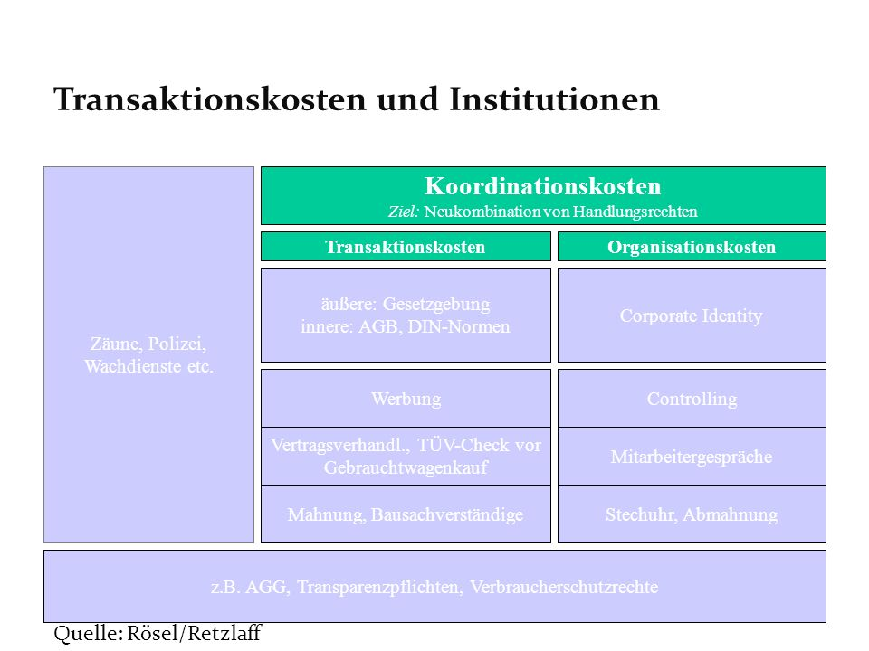 Transaktionskosten und Institutionen