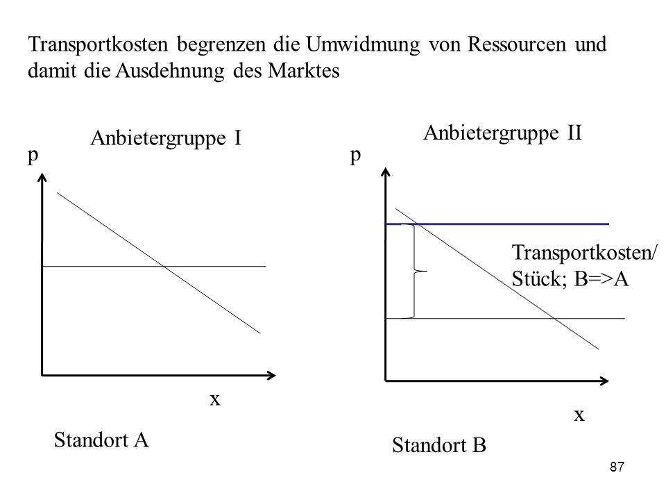 Transportkosten begrenzen die Umwidmung von Ressourcen und damit die Ausdehnung des Marktes