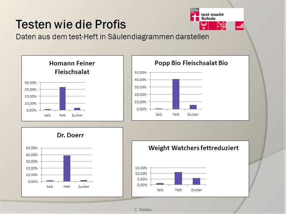 Testen wie die Profis Daten aus dem test-Heft in Säulendiagrammen darstellen