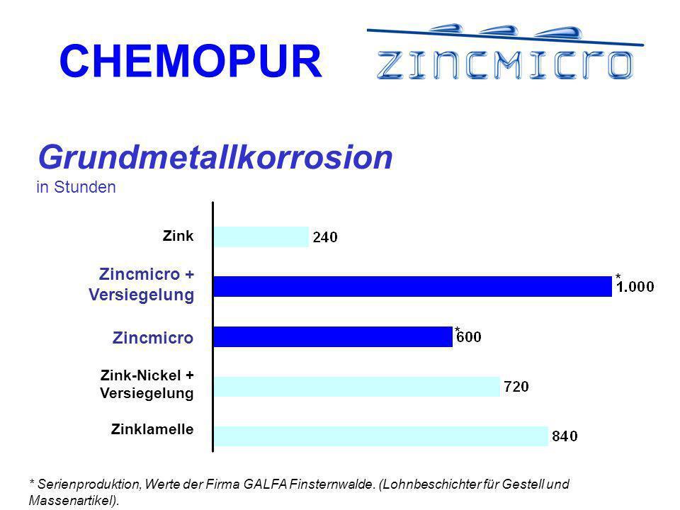Grundmetallkorrosion in Stunden
