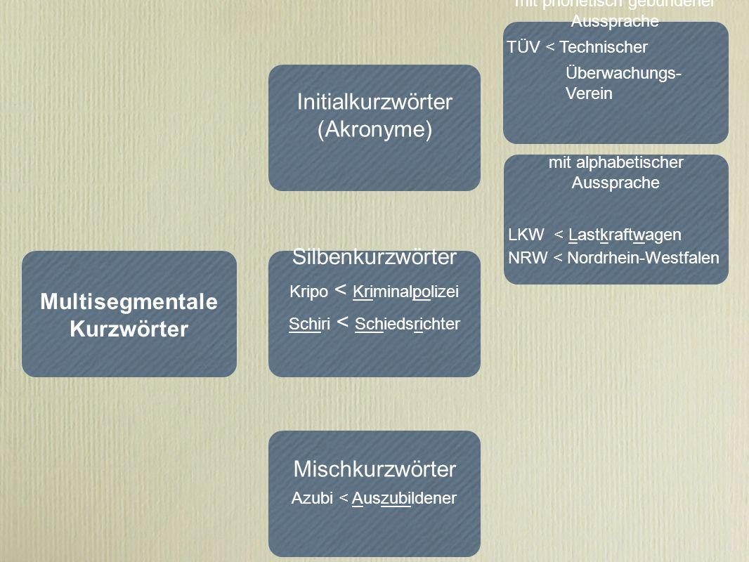 Initialkurzwörter (Akronyme)