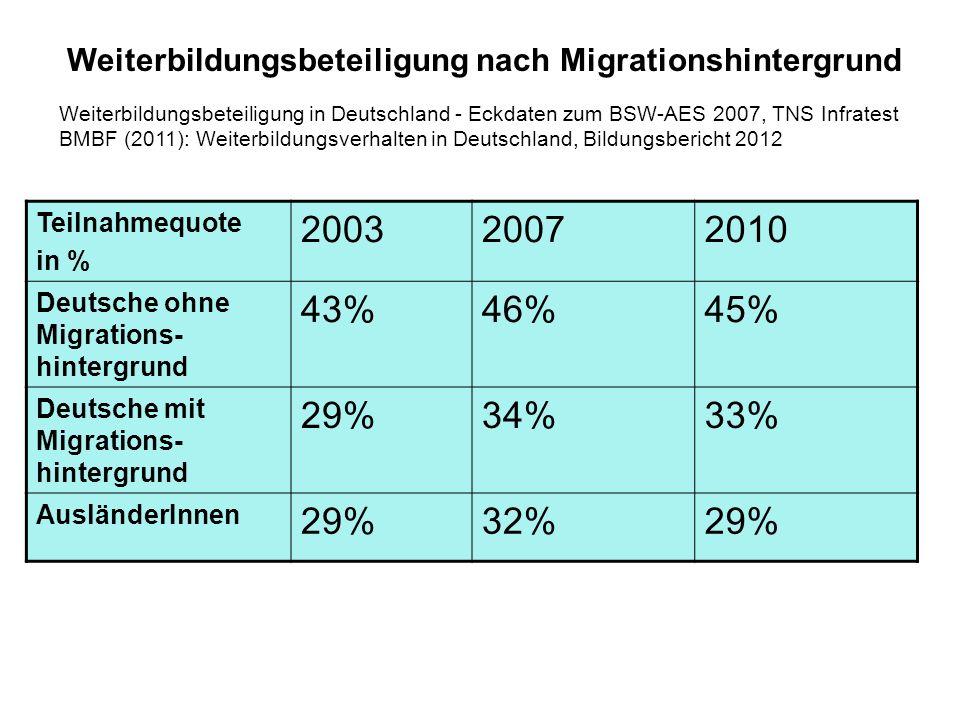 Weiterbildungsbeteiligung nach Migrationshintergrund