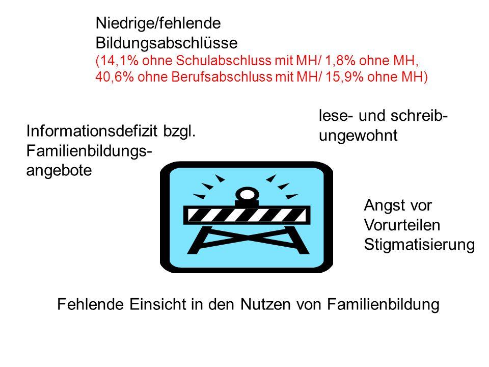 Informationsdefizit bzgl. Familienbildungs- angebote