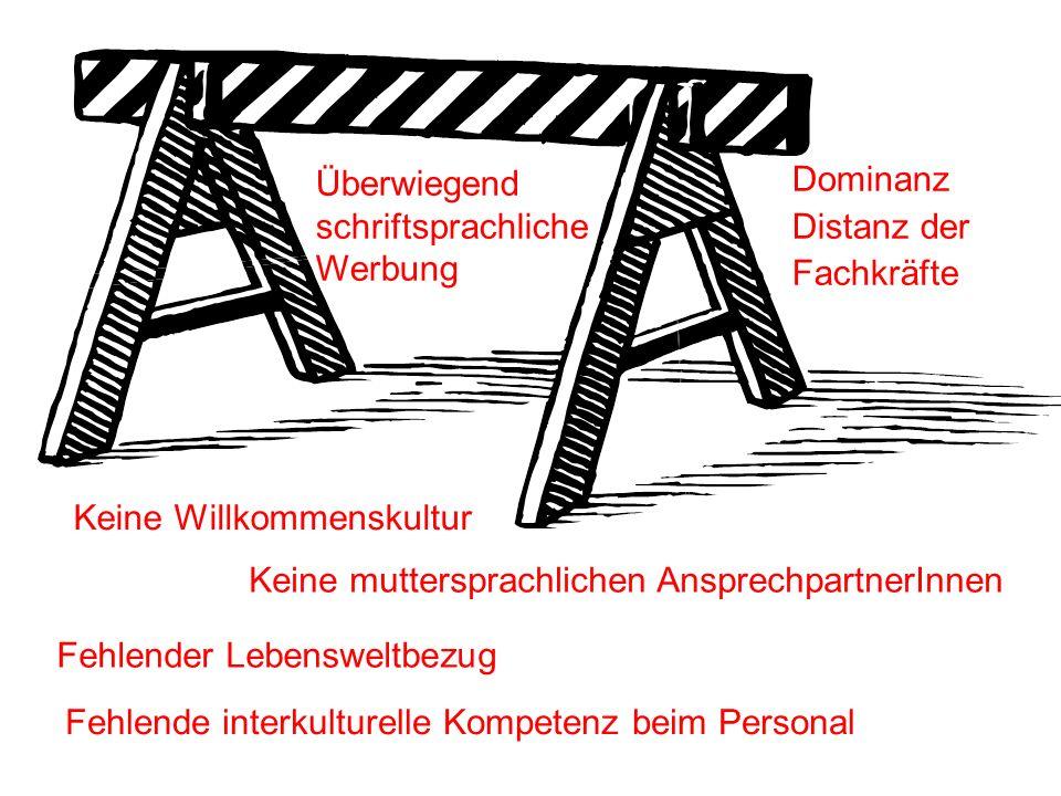Überwiegend schriftsprachliche. Werbung. Dominanz. Distanz der. Fachkräfte. Keine Willkommenskultur.