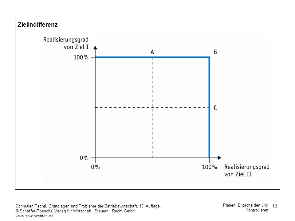 ZielindifferenzSchmalen/Pechtl, Grundlagen und Probleme der Betriebswirtschaft, 13. Auflage.