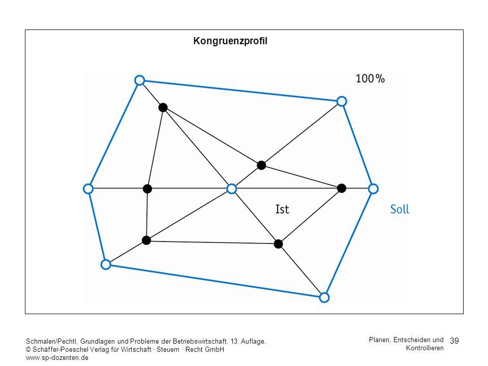 KongruenzprofilSchmalen/Pechtl, Grundlagen und Probleme der Betriebswirtschaft, 13. Auflage.