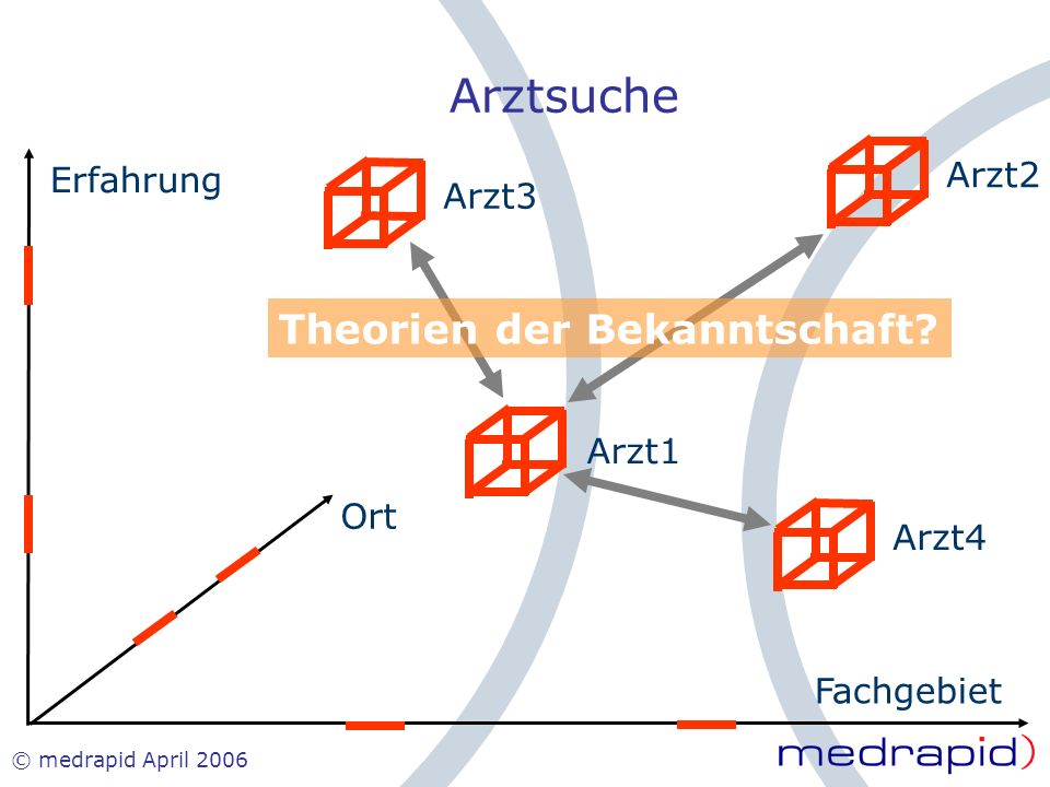 Arztsuche Theorien der Bekanntschaft Arzt2 Erfahrung Arzt3 Arzt1 Ort