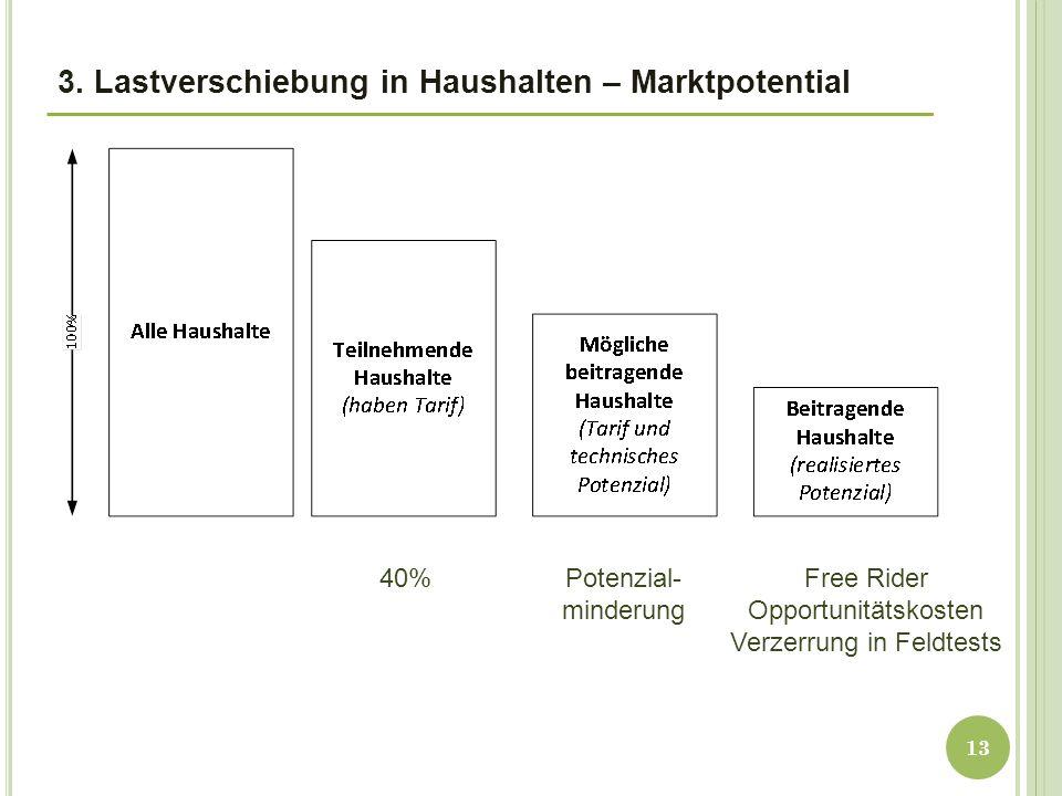 3. Lastverschiebung in Haushalten – Marktpotential