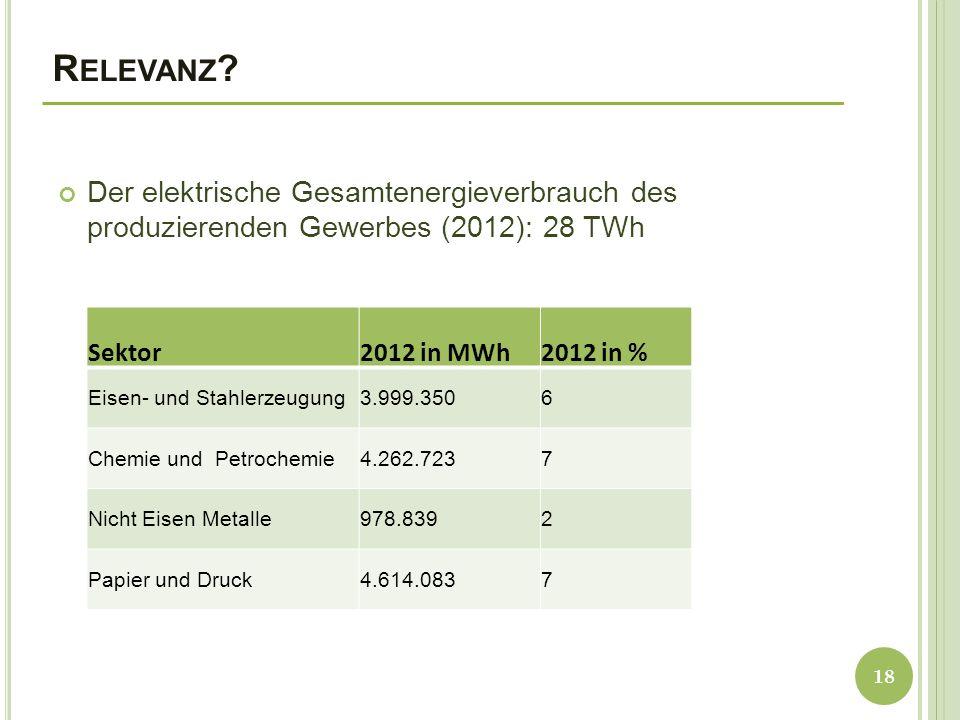 Relevanz Der elektrische Gesamtenergieverbrauch des produzierenden Gewerbes (2012): 28 TWh. Sektor.