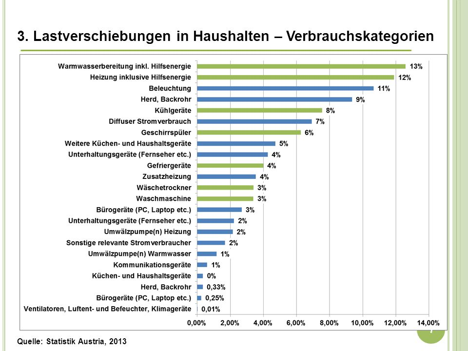 3. Lastverschiebungen in Haushalten – Verbrauchskategorien