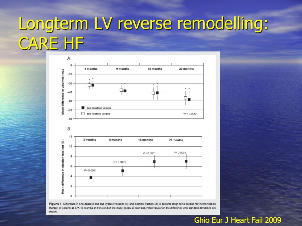 Longterm LV reverse remodelling: CARE HF