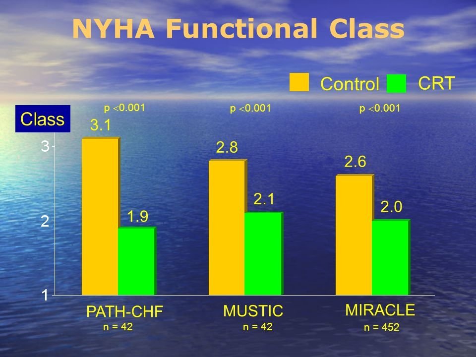 NYHA Functional Class Control CRT Class 3.1 2.8 2.6 2.1 2.0 1.9