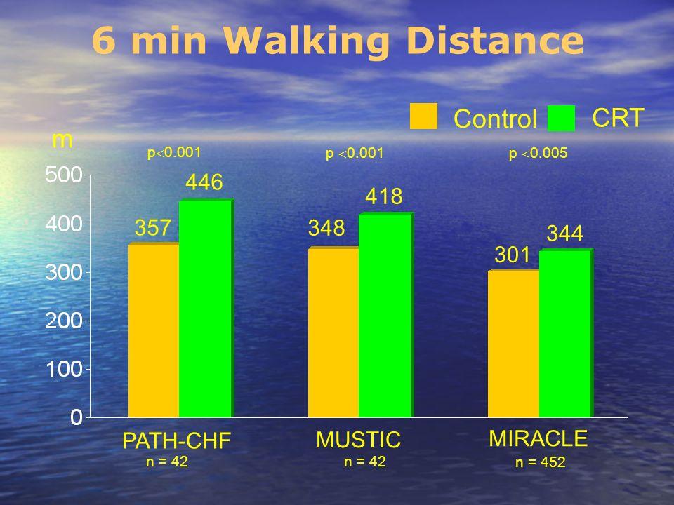6 min Walking Distance Control CRT m 357 418 348 344 446 301 PATH-CHF