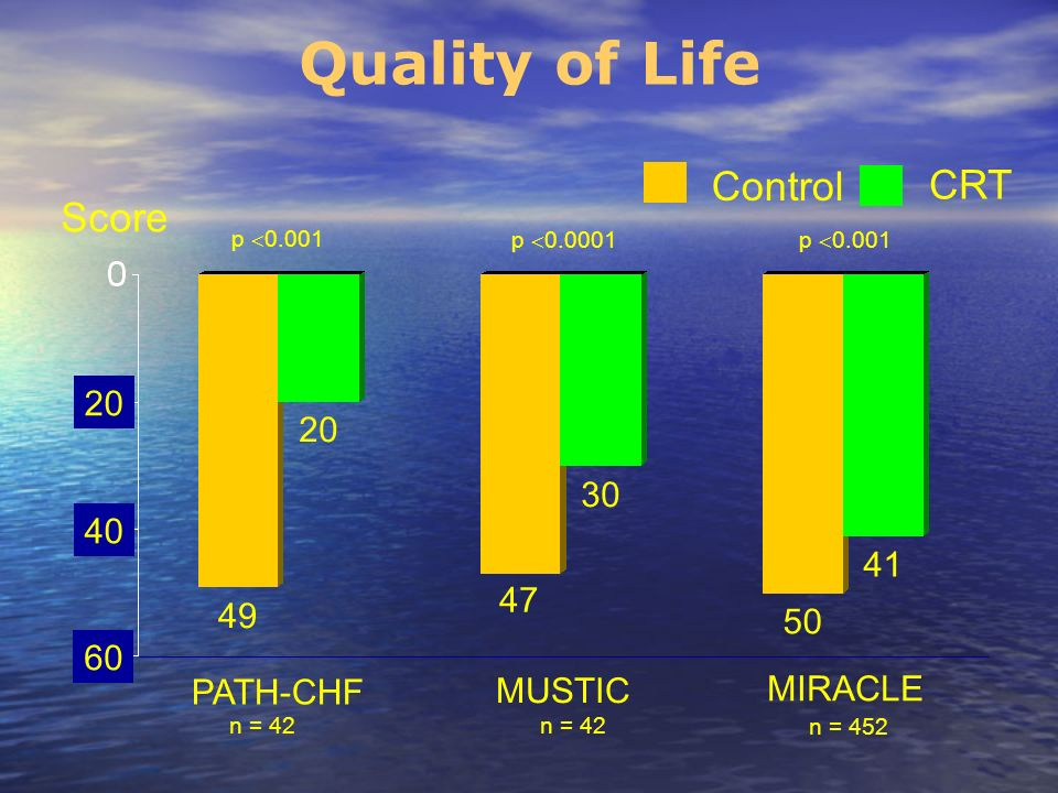 Quality of Life Control CRT Score 20 20 30 40 41 47 49 50 60 MIRACLE