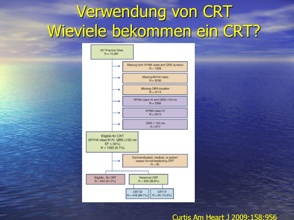 Verwendung von CRT Wieviele bekommen ein CRT