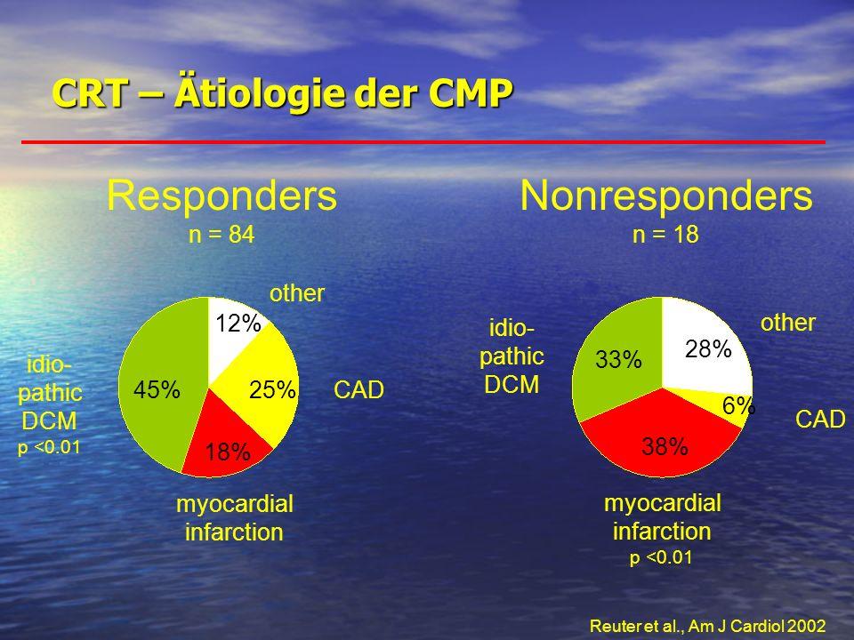 Responders Nonresponders CRT – Ätiologie der CMP n = 84 n = 18 33%