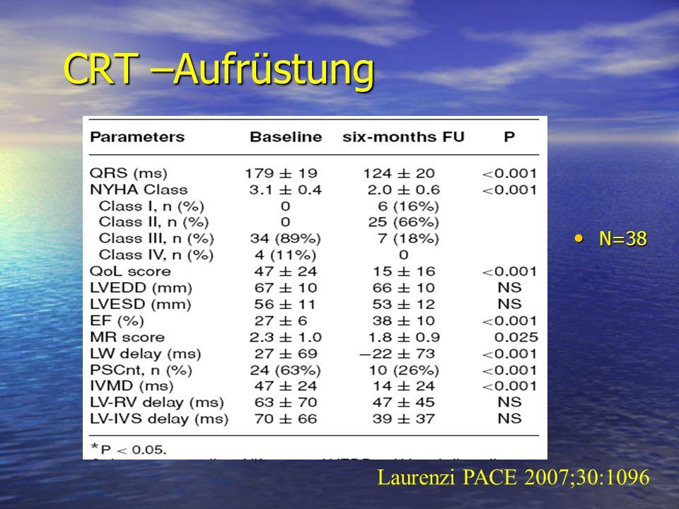 CRT –Aufrüstung N=38 Laurenzi PACE 2007;30:1096