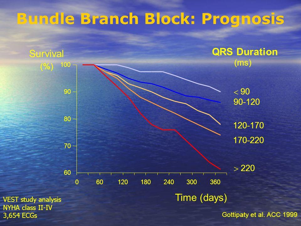 Bundle Branch Block: Prognosis
