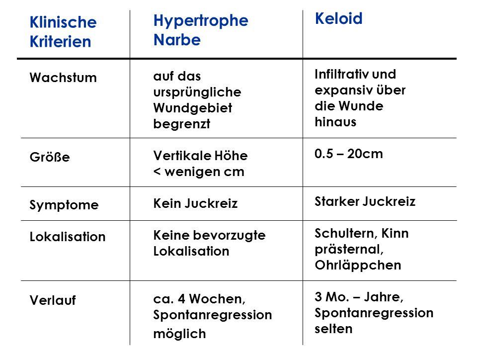 Keloid Hypertrophe Klinische Narbe Kriterien Infiltrativ und auf das