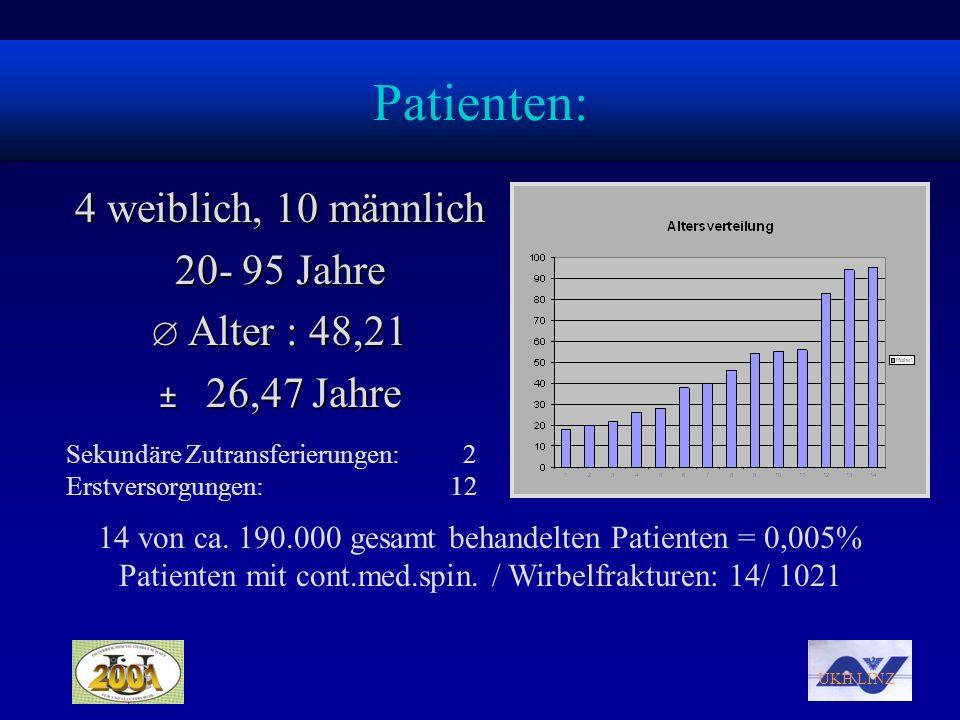 Patienten: 4 weiblich, 10 männlich 20- 95 Jahre Alter : 48,21