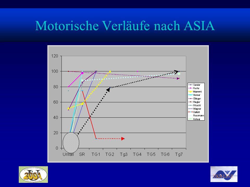 Motorische Verläufe nach ASIA