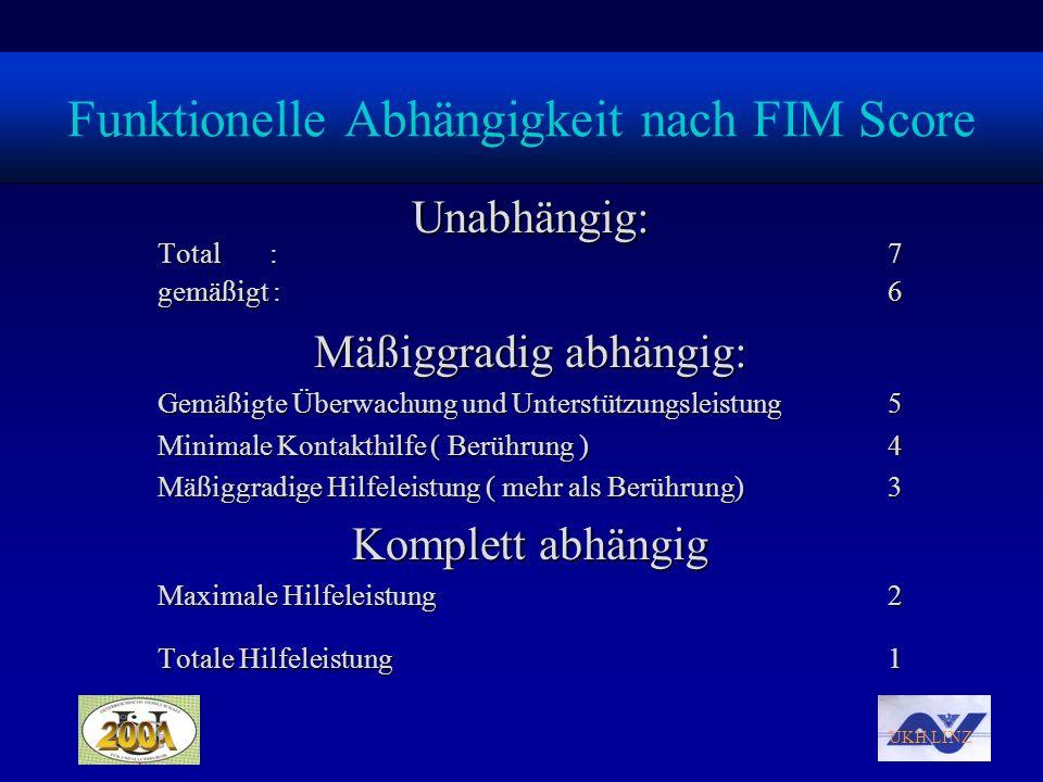 Funktionelle Abhängigkeit nach FIM Score
