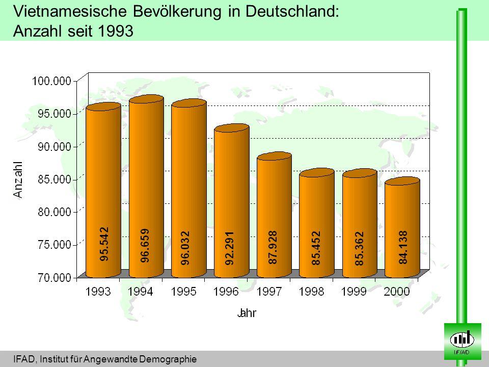 Vietnamesische Bevölkerung in Deutschland: Anzahl seit 1993