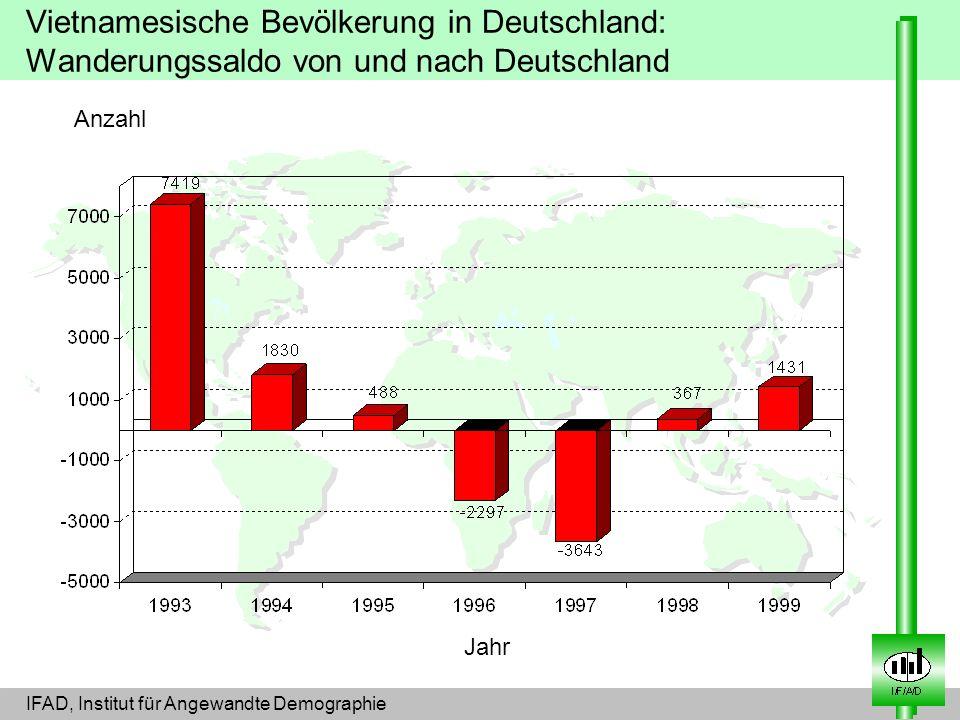 Vietnamesische Bevölkerung in Deutschland: Wanderungssaldo von und nach Deutschland