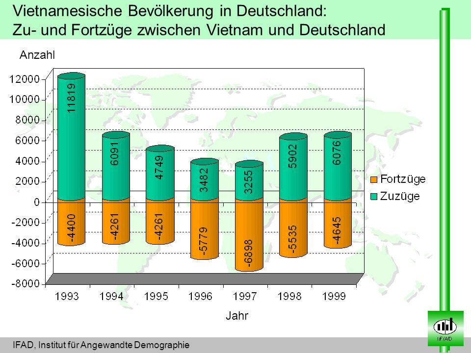 Vietnamesische Bevölkerung in Deutschland: Zu- und Fortzüge zwischen Vietnam und Deutschland