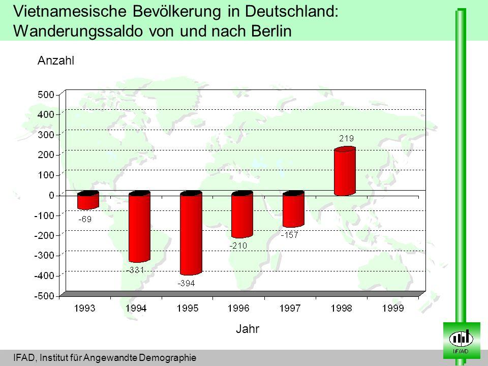 Vietnamesische Bevölkerung in Deutschland: Wanderungssaldo von und nach Berlin
