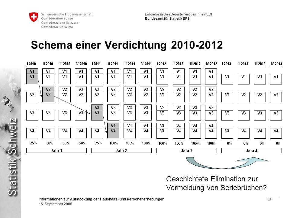 Schema einer Verdichtung 2010-2012