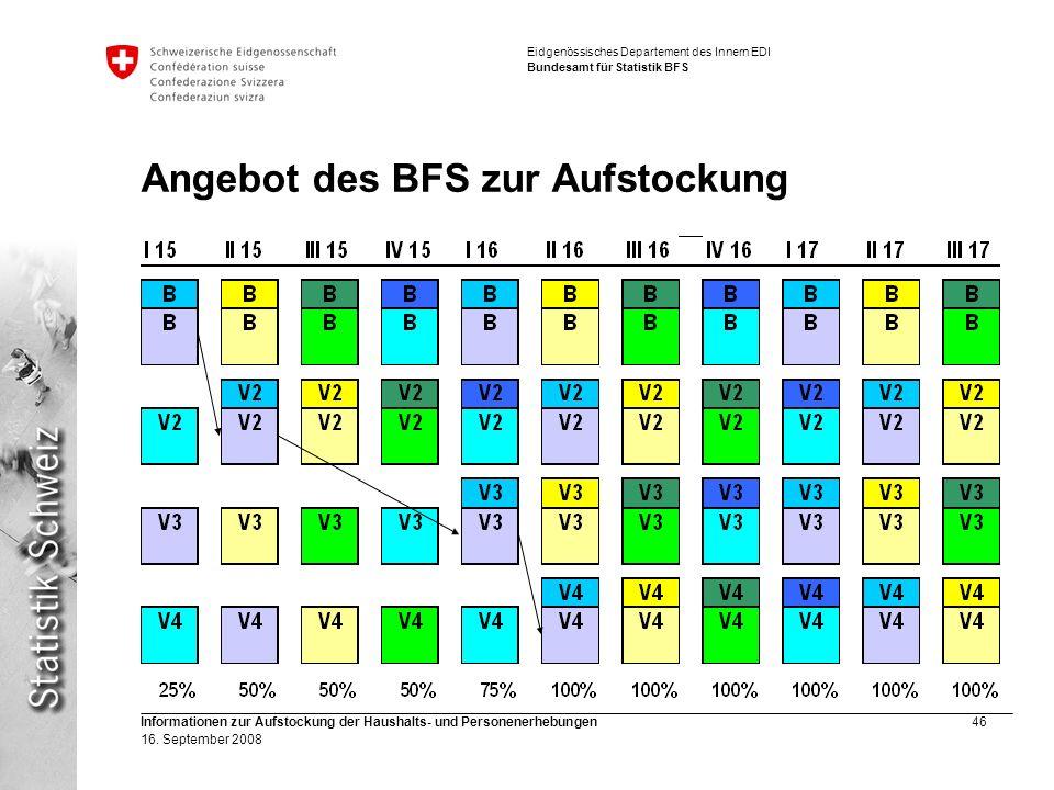 Angebot des BFS zur Aufstockung