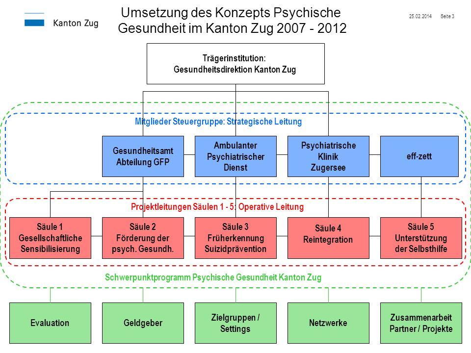 Gesundheitsdirektion Kanton Zug