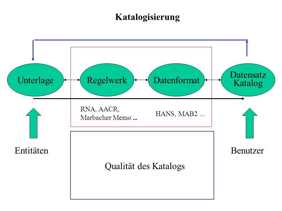 Katalogisierung Unterlage Regelwerk Datenformat Datensatz Katalog