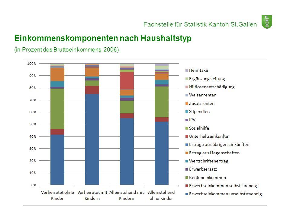 Einkommenskomponenten nach Haushaltstyp