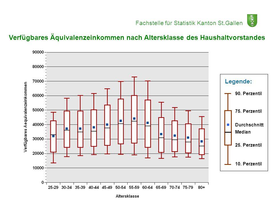 Verfügbares Äquivalenzeinkommen nach Altersklasse des Haushaltvorstandes