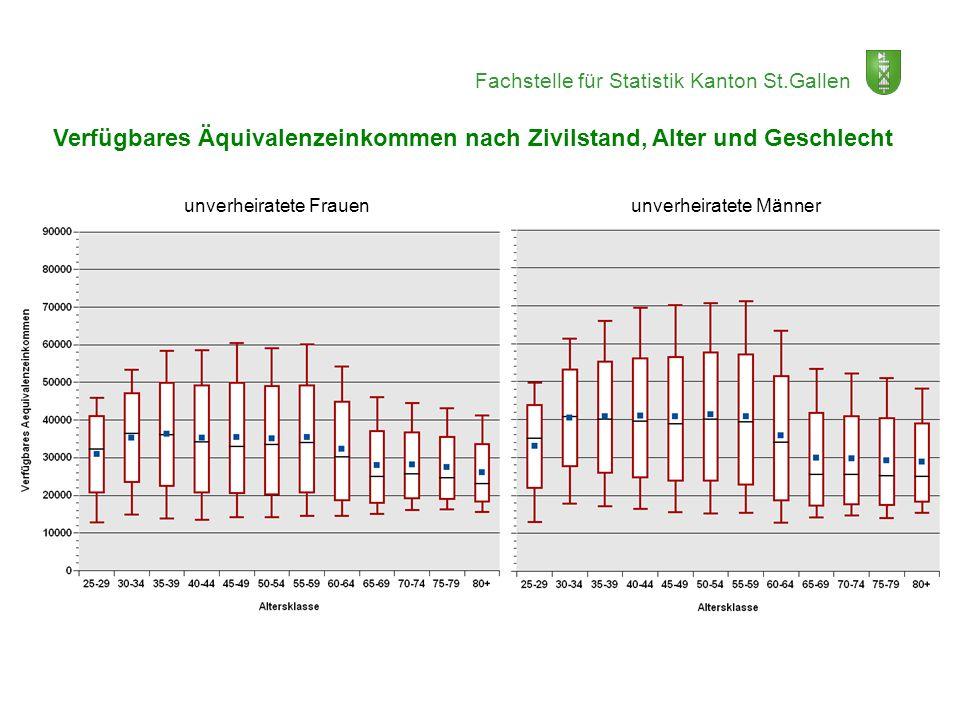 Verfügbares Äquivalenzeinkommen nach Zivilstand, Alter und Geschlecht