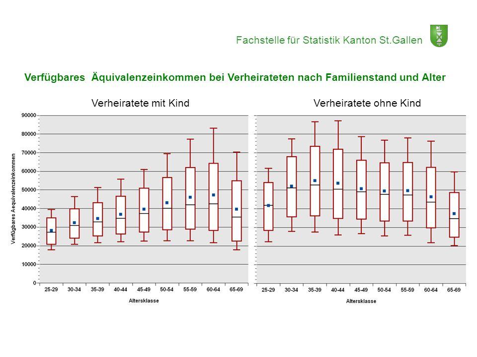 Verfügbares Äquivalenzeinkommen bei Verheirateten nach Familienstand und Alter