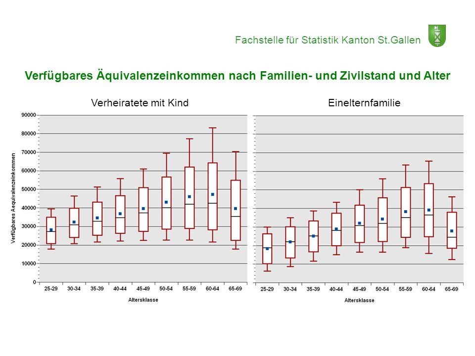 Verfügbares Äquivalenzeinkommen nach Familien- und Zivilstand und Alter